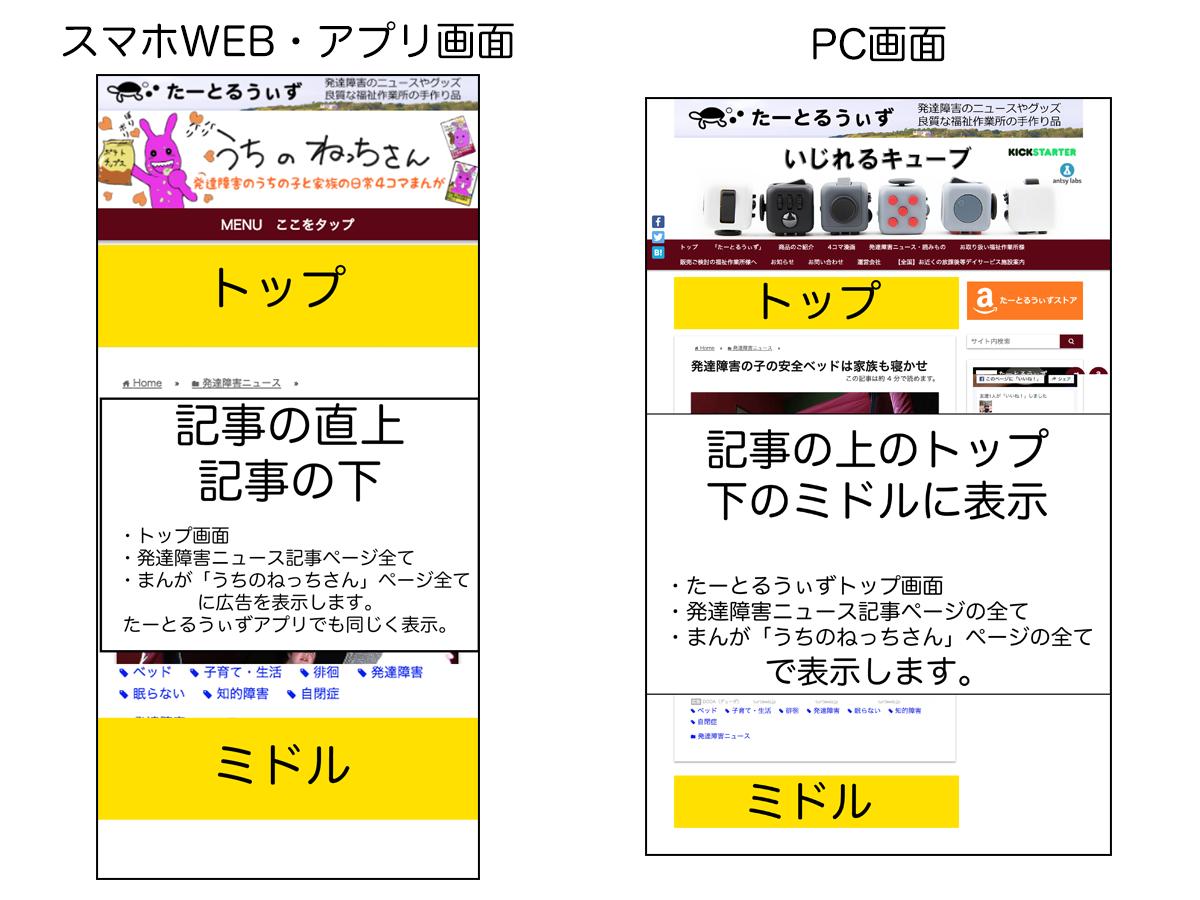 たーとるうぃず広告掲載について koukoku_setsumei